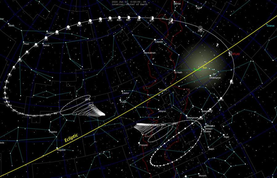 Comet ATLAS (C/2019 Y4) trajectory