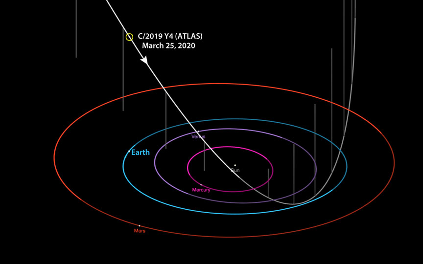Comet ATLAS trajectory