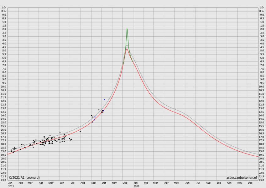 Comet Leonard light curves
