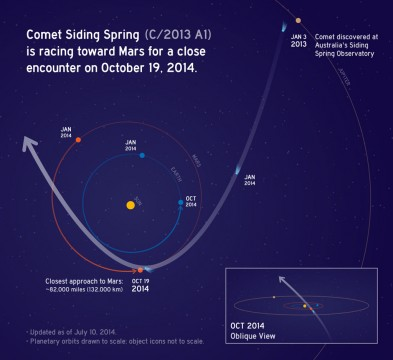 Map of Comet Siding Spring's flyby of Mars. NASA/JPL-Caltech