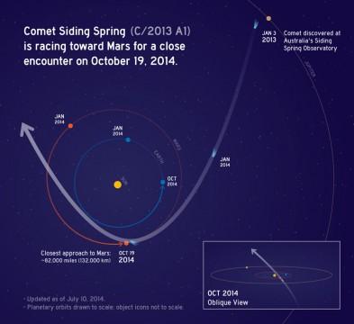 Map of Comet Siding Spring's flyby of Mars. NASA/JPL-Caltech