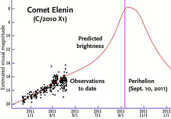 Light curve for Comet Elenin