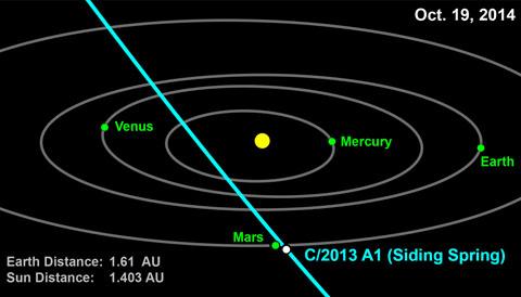Close call at Mars