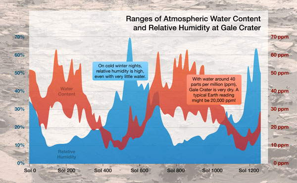 Curiosity also measured seasonal patterns between water content and relative humidity. The humidity is highest in the winter, even if there is low water content in the atmosphere. NASA/JPL-Caltech/CAB(CSIC-INTA)