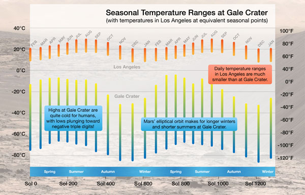 The temperature on Mars and Los Angeles follows the same seasonal pattern: higher temperatures during the summer, lower temperatures in the winter. NASA/JPL-Caltech/CAB(CSIC-INTA)