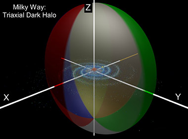 Triaxial dark-matter halo