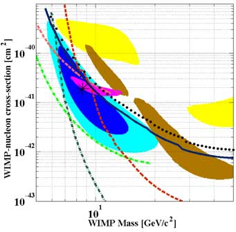 dark matter particle graph