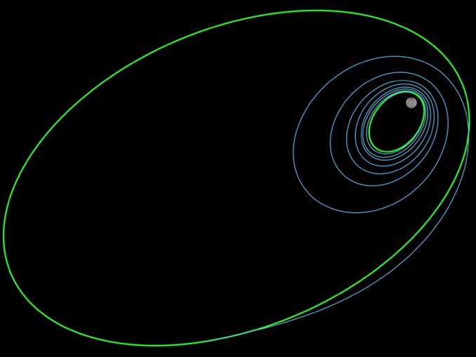 Dawn's new orbit