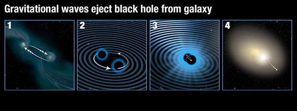 Merging supermassive black holes