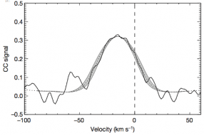 The doppler broadening for the CO line. It's slightly offset with the peak  located at -15 km/s, suggesting the planet is currently moving toward the Earth in its orbit. Snellen et al.