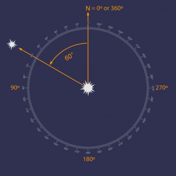 Using position angle (PA) to look for a double star's companion.