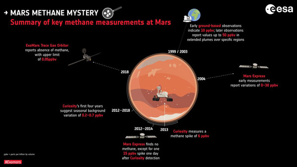 Methane measurements of Mars (infographic)