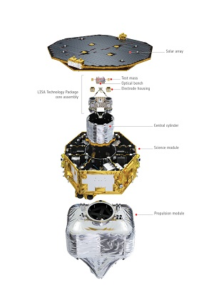LISA Pathfinder diagram