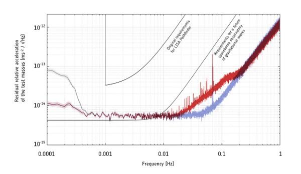LISA Pathfinder performance