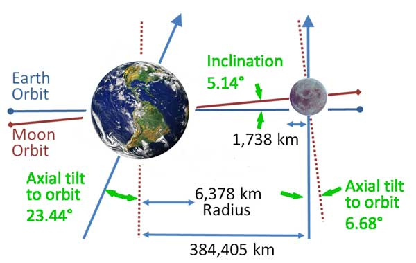 Earth's and Moon's tilts