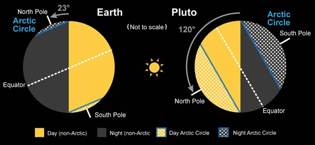 Earth and Pluto compared