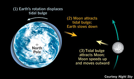Why Earth's Rotation Slows Down
