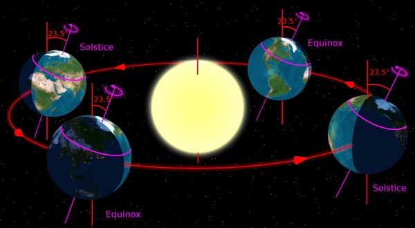 Earth's tilt and orbit