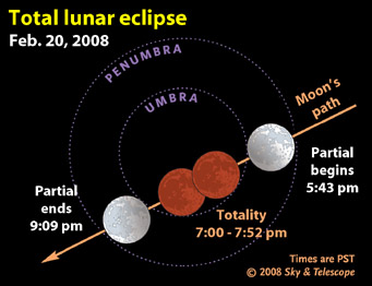 February's lunar eclipse