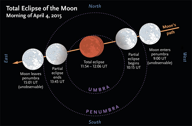 Events during April's lunar eclipse