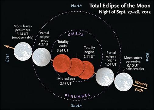 Events during September's lunar eclipse