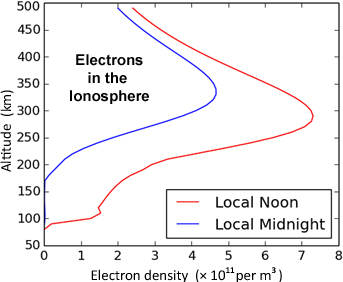 Electron profile in ionosphere