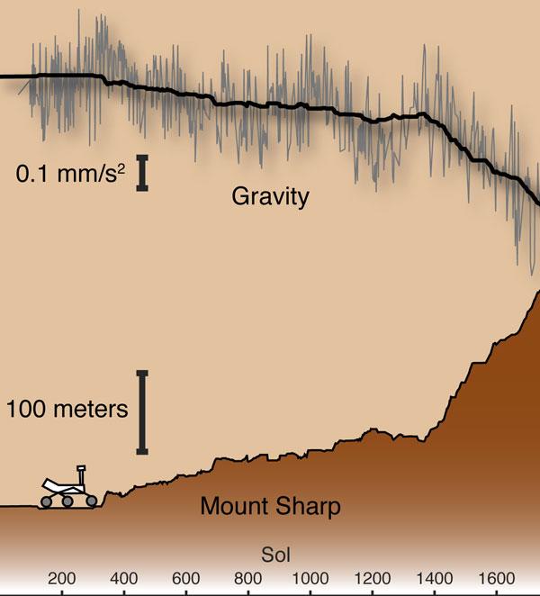 Curiosity climbs Mount Sharp, measures gravity