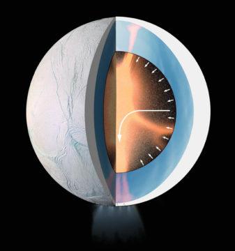 Enceladus interior flow
