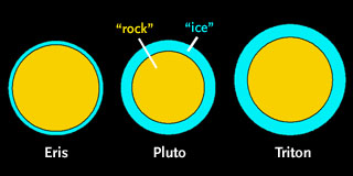 Eris, Pluto, and Triton compared