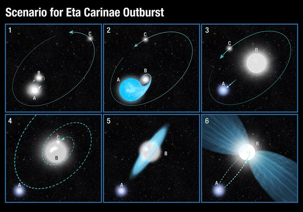 Scenario for Eta Carinae's Great Eruption