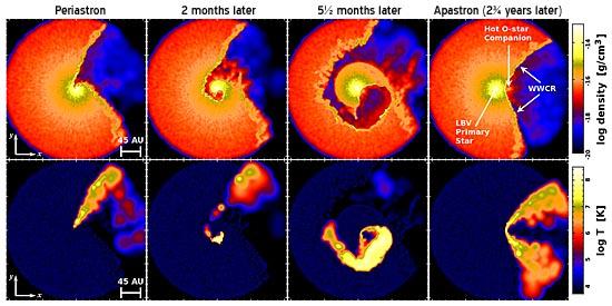Eta Carinae's colliding shockfronts