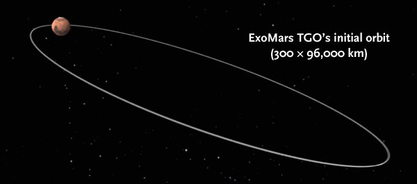 Initial orbit of ExoMars TGO