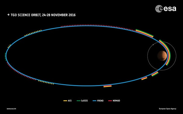 ExoMars Science Orbit