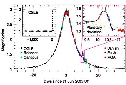 Microlensing light curve