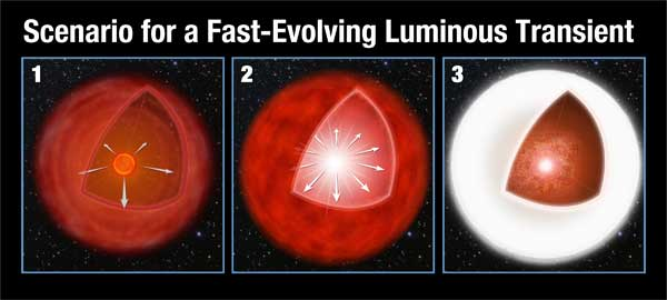 Super-fast supernova