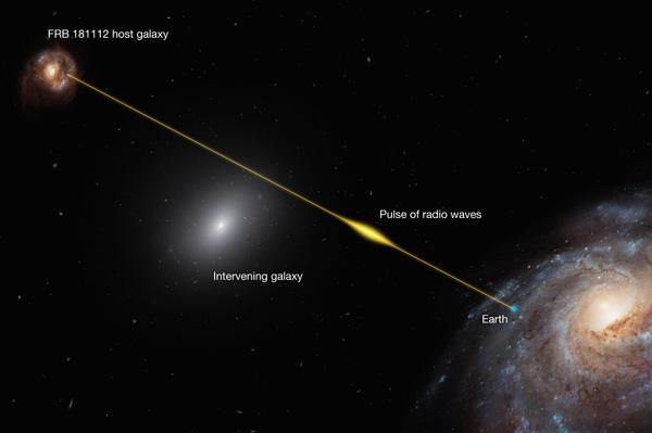 Fast radio burst as probe of a galaxy halo
