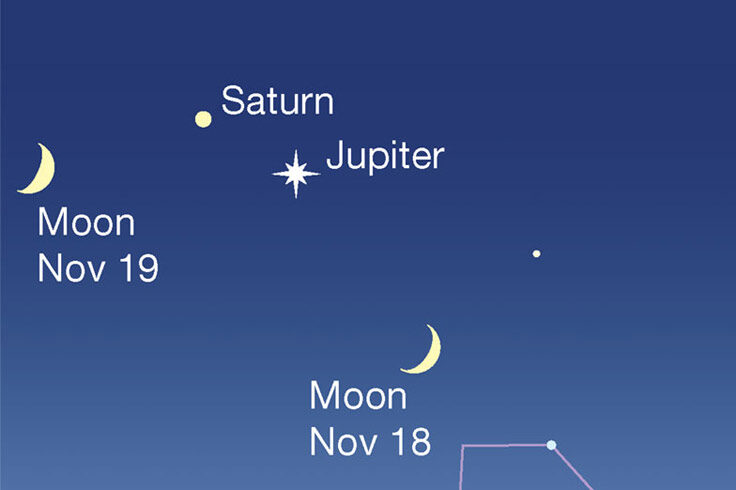 Moon under Jupiter and Saturn, Nov. 18-19, 2020