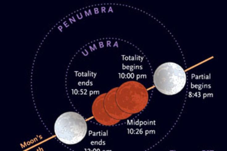 February 20th's lunar eclipse