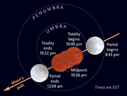 February 20th's lunar eclipse
