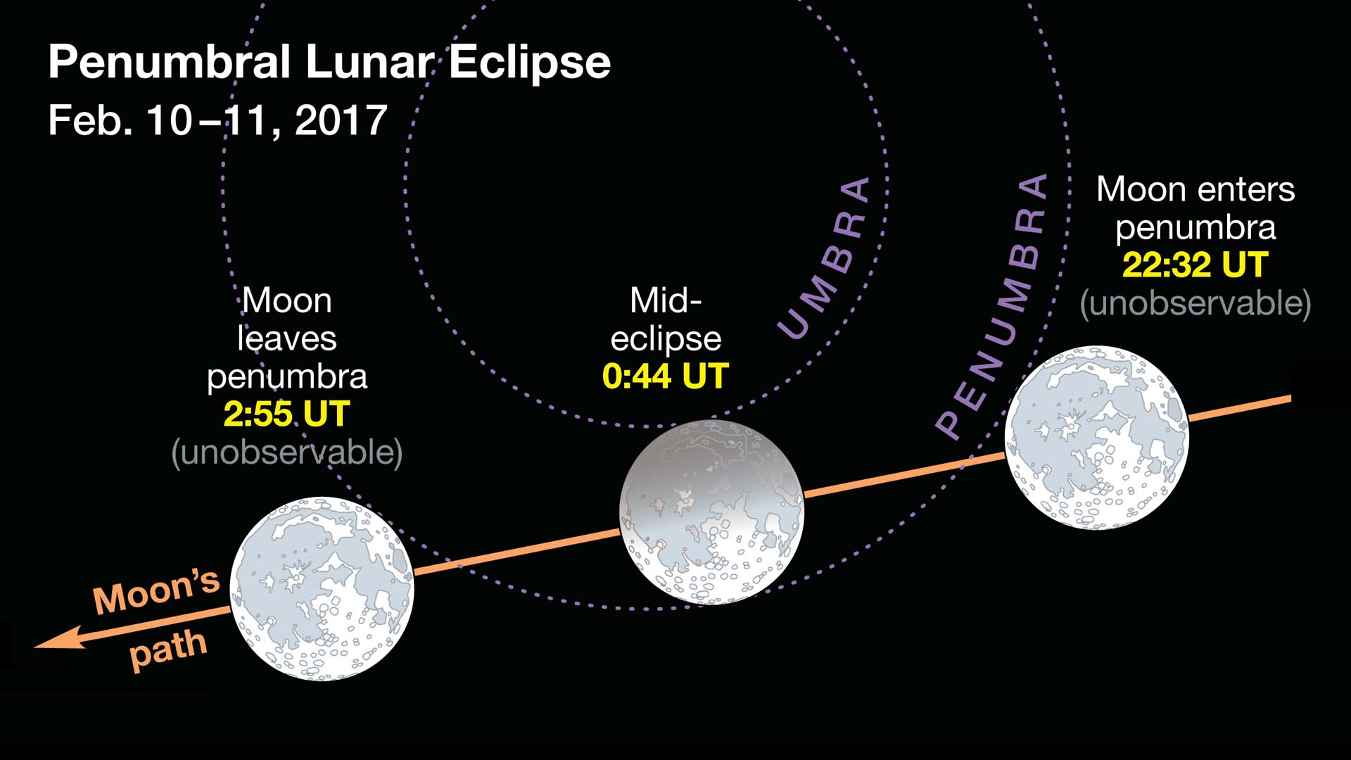 February lunar eclipses in 2017