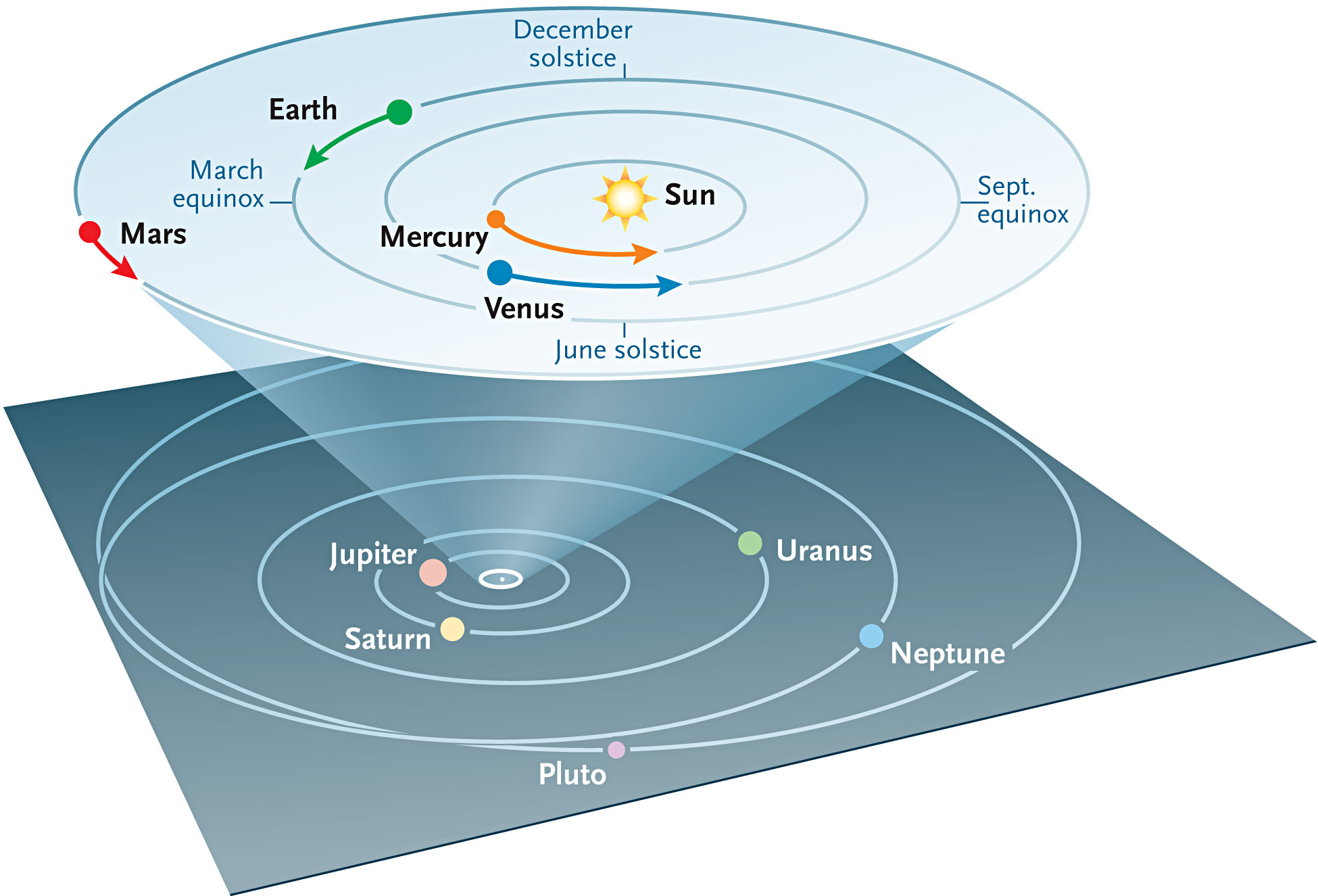 """Bird's-eye"" view of the solar system"