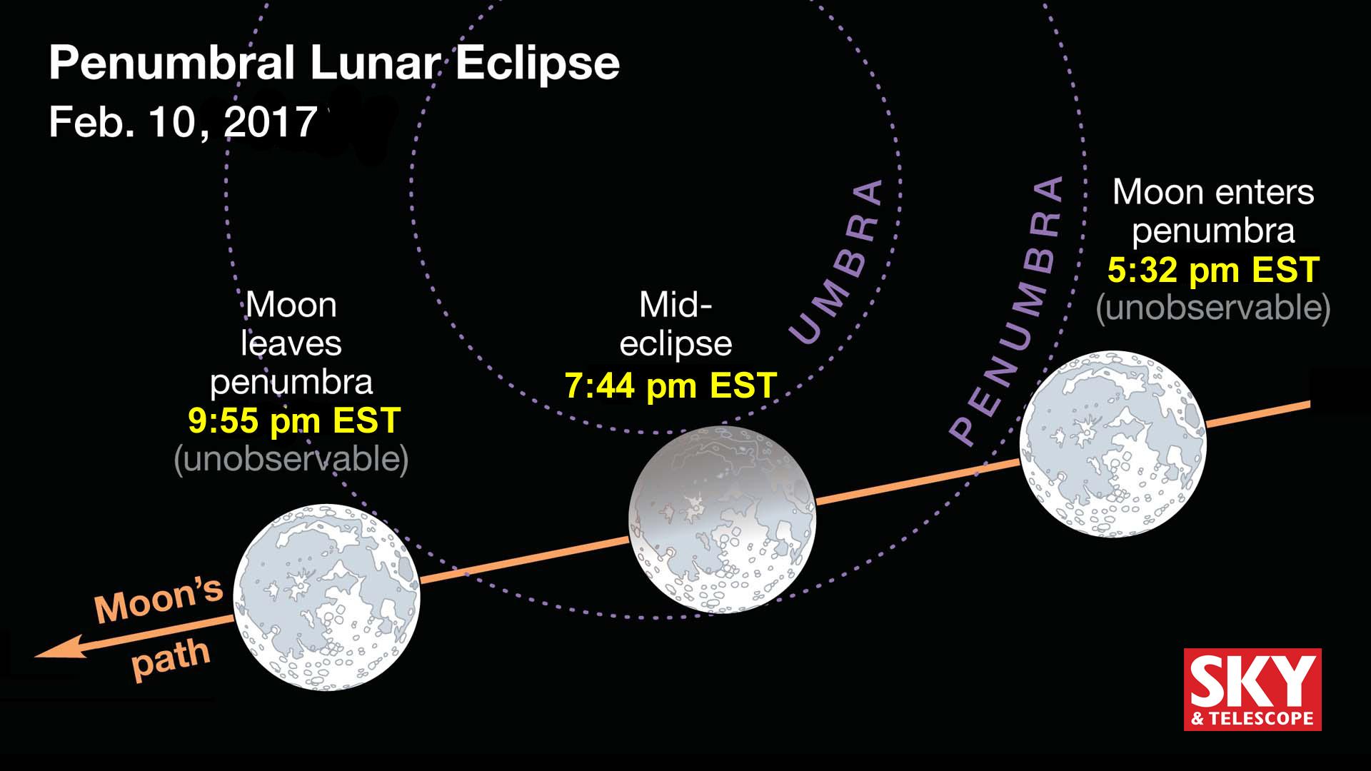February 2017's lunar eclipse