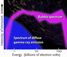 Gamma rays from Fermi's bubbles