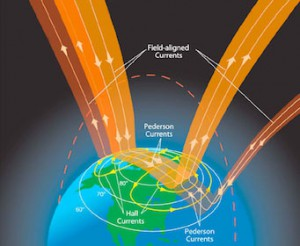 Illustration of the currents aligned with the Earth's magnetic field, which combine with the current from the solar wind at the Earth's poles. The flow from dawn to dusk over the polar region contributes to the Earth's global electric circuit, while additional currents circulate through the ionosphere.