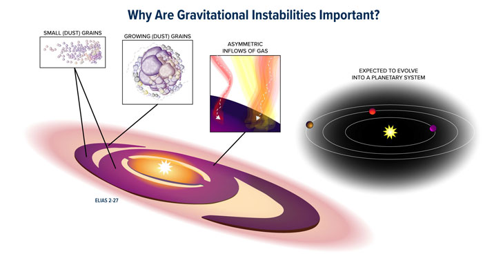 infographic on graviational instability