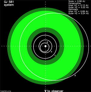 habitable zone of GJ 581