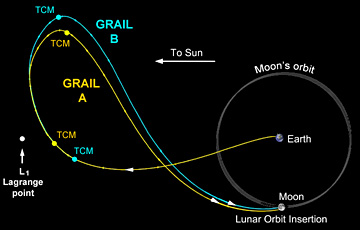 Image of the trajectory of GRAIL A and B in the Sun Earth synodic frame. The vehicles were sent close to the Sun-Earth L1 point before traveling to the Moon, with each undergoing trajectory correction maneuvers prior to and after passing near the L1 point.