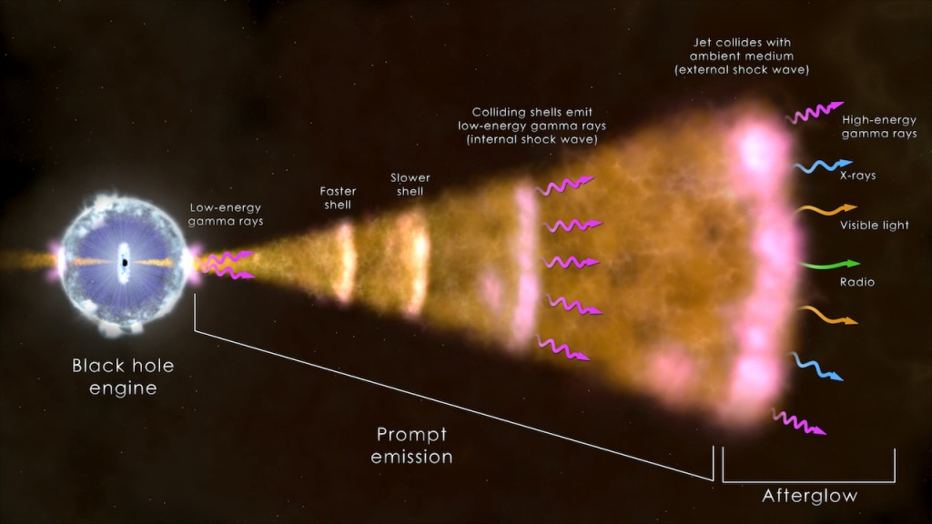 Standard Gamma-ray burst model