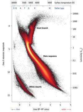 Gaia's Hertzsprung-Russell Diagram