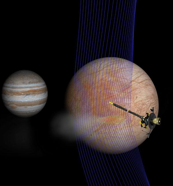 Jupiter, Europa, and Galileo